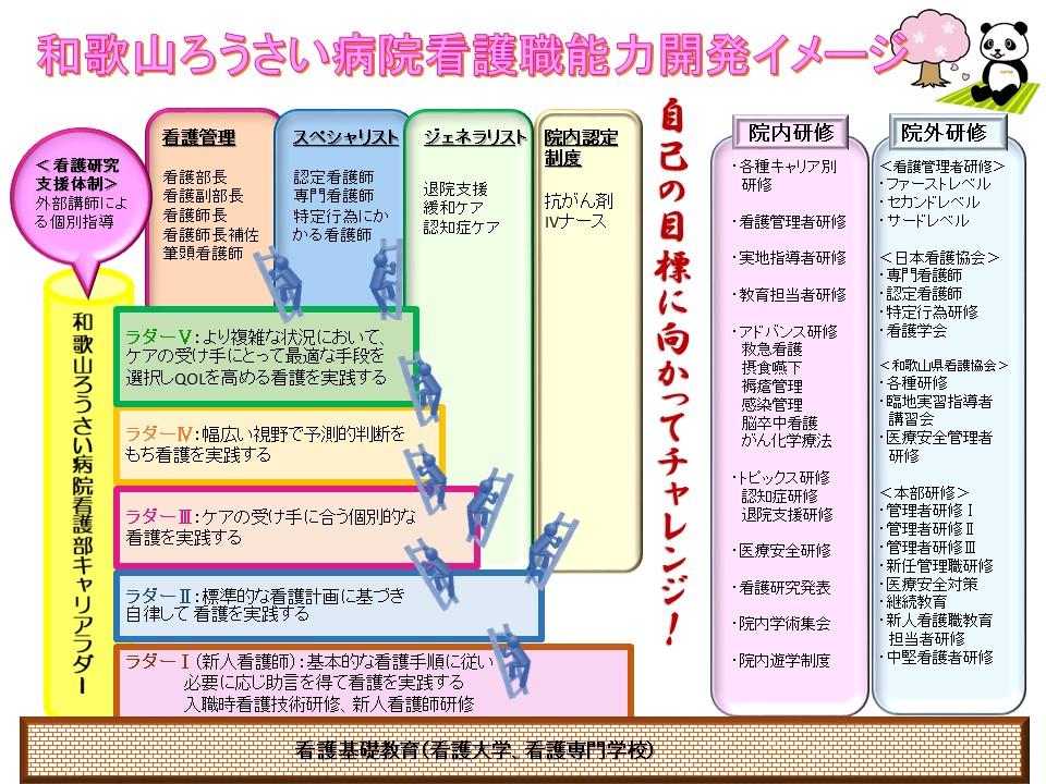 和歌山ろうさい病院看護職能力開発イメージ