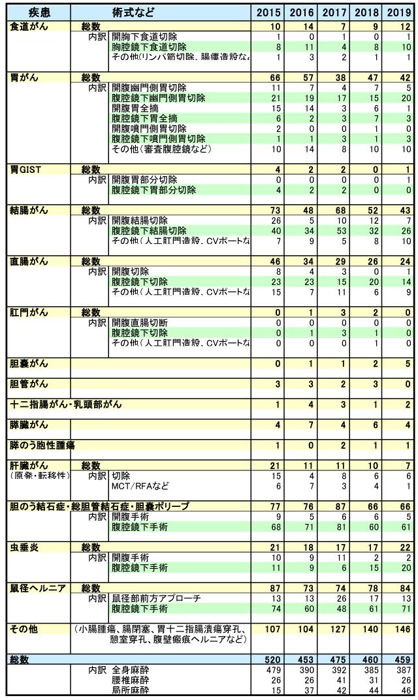 最近5年間の当院外科における年次別手術件数